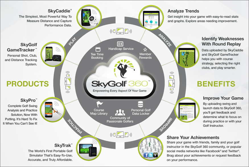 SkyGolf 360 diagram.